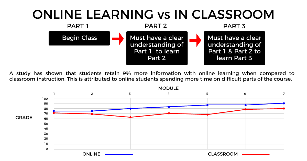Online CPR vs Classroom CPR Instruction