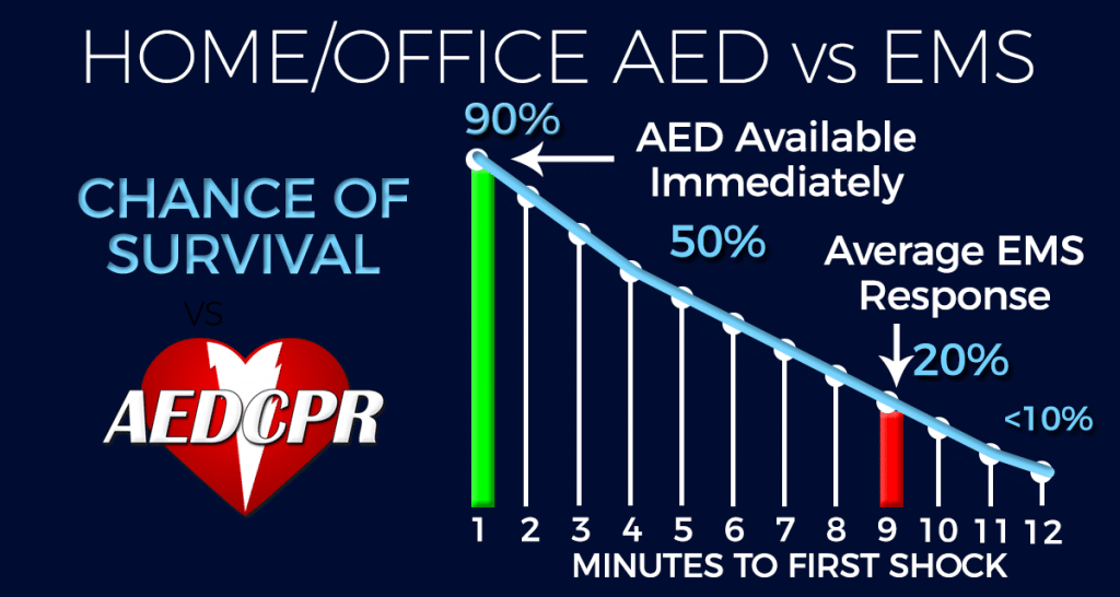 Home/Office AED vs EMS Chance of Survival
