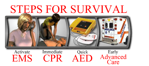 The Chain of Survival for Sudden Cardiac Arrest is Activate EMS, Immediate CPR, Quick Defibrillation and Early Advanced Cardiac Care